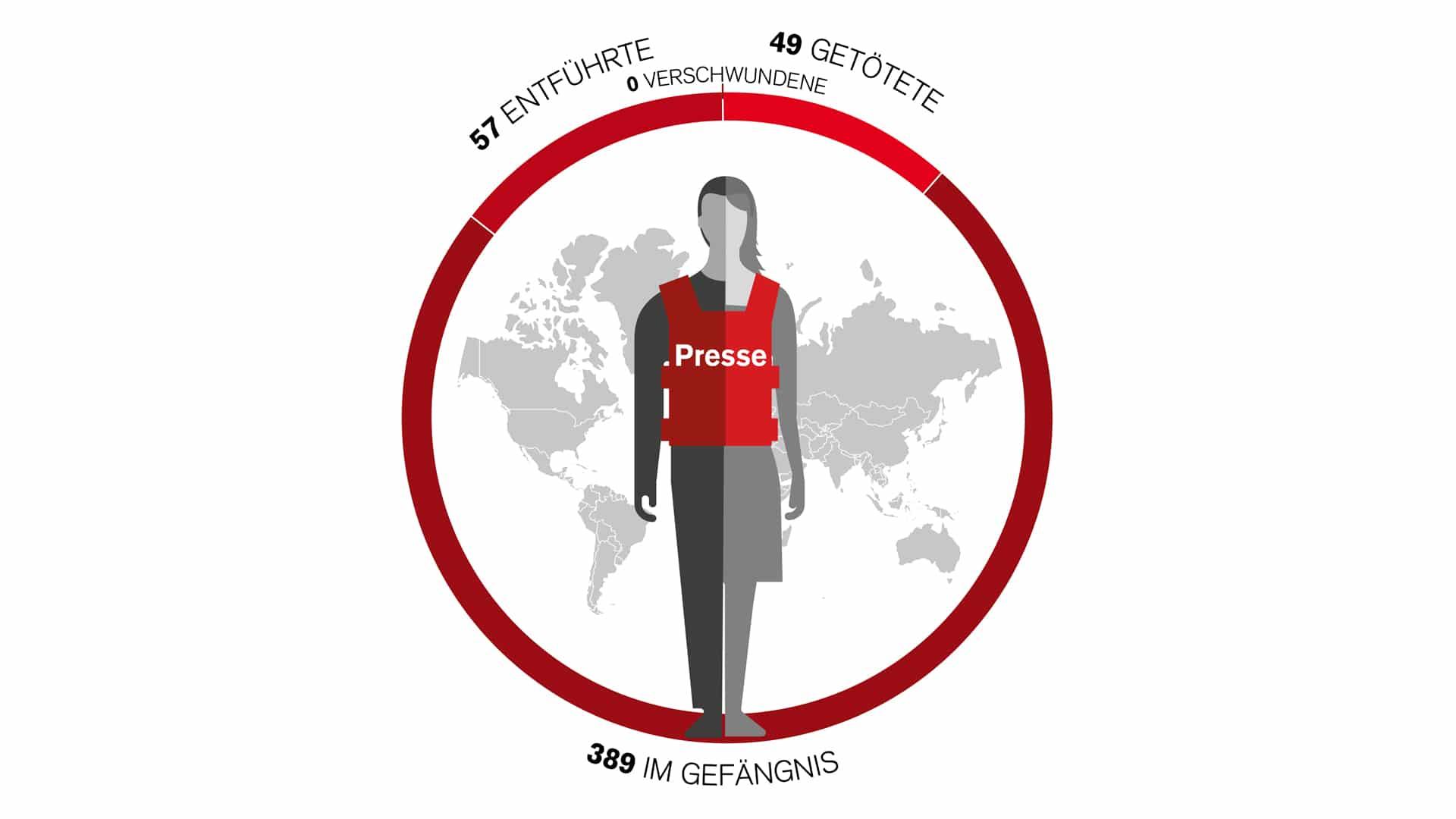 Weltweit saßen zum Stichtag 1. Dezember 389 Medienschaffende wegen ihrer journalistischen Tätigkeit im Gefängnis, 57 wurden entführt und 49 getötet